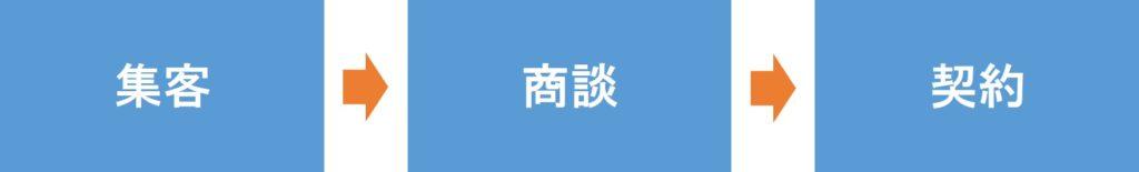 営業のフロー(集客・商談・契約)